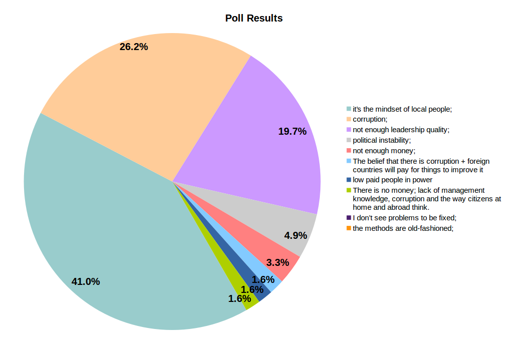 Final poll results as of July 12, 2021.